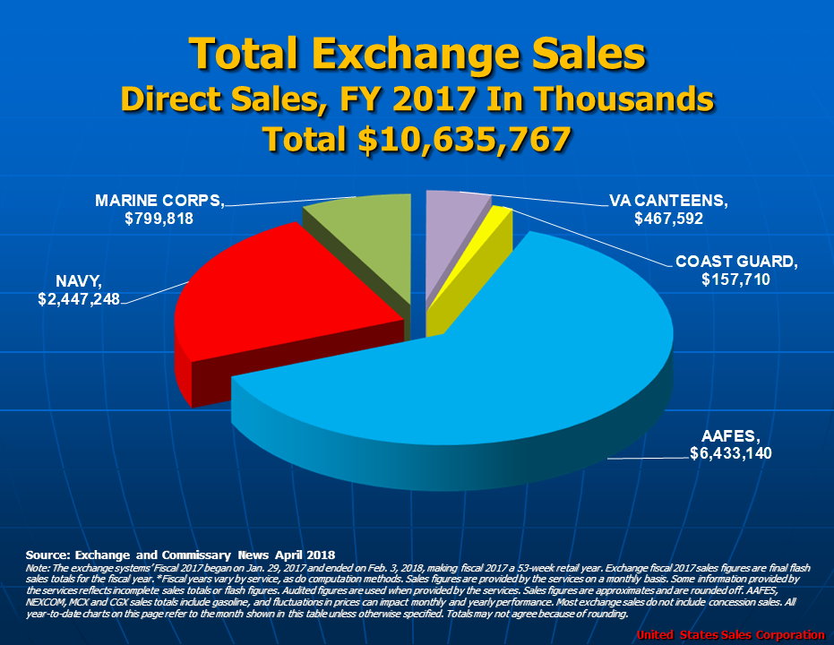 Total Exchange Sales