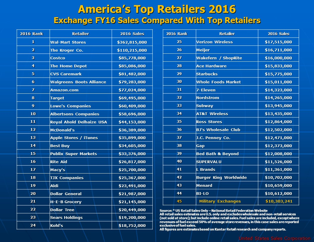 America's Top Retailers